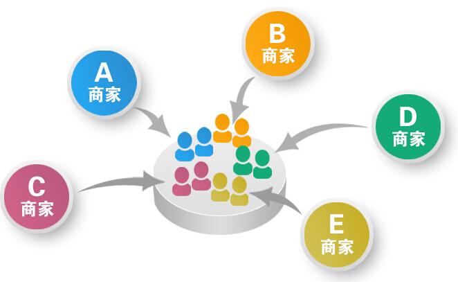 商家联盟会员软件
