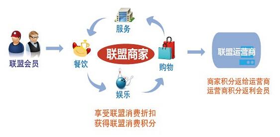 商家联盟系统如何实现盈利