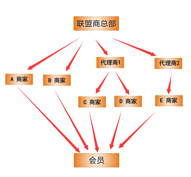 联盟商家管理方案