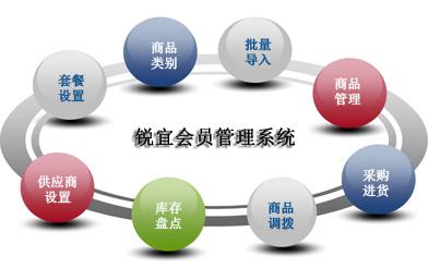 会员管理系统有什么功能