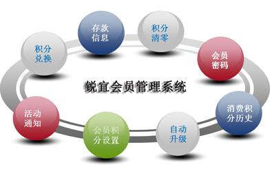 会员管理软件功能