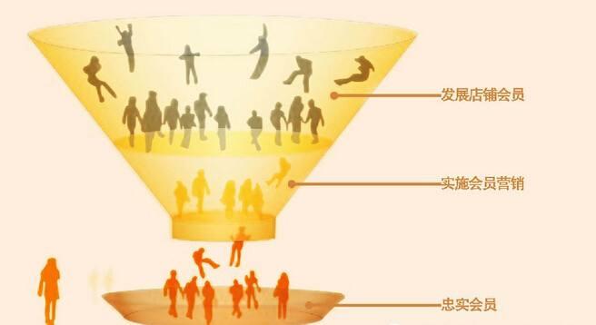 做会员营销要怎么设计等级制度?